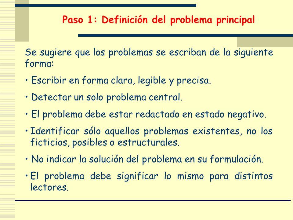 Paso 1: Definición del problema principal Se sugiere que los problemas se escriban de la siguiente forma: Escribir en forma clara, legible y precisa.