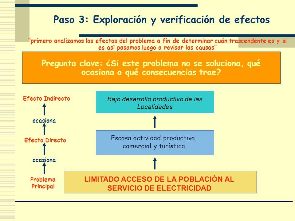 Paso 3: Exploración y verificación de efectos Pregunta clave: ¿Si este problema no se soluciona, qué ocasiona o qué consecuencias trae? LIMITADO ACCES
