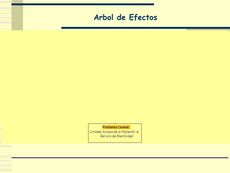 Arbol de Efectos Problema Central: Limitado Acceso de la Población al Servicio de Electricidad Efecto Directo : Escasa actividad productiva, comercial