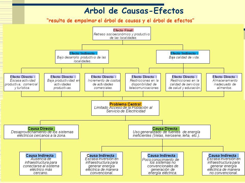 Arbol de Causas-Efectos resulta de empalmar el árbol de causas y el árbol de efectos Problema Central: Limitado Acceso de la Población al Servicio de