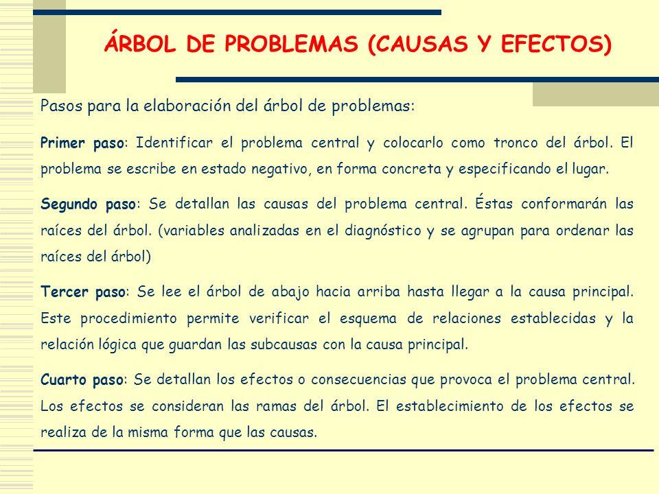 Pasos para la elaboración del árbol de problemas: Primer paso: Identificar el problema central y colocarlo como tronco del árbol. El problema se escri