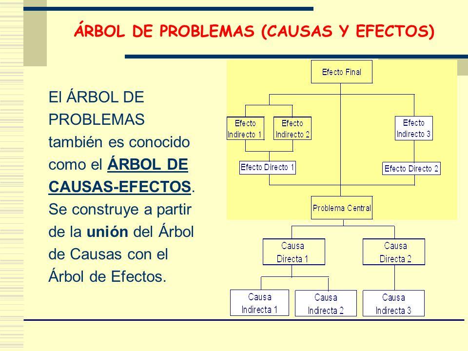 El ÁRBOL DE PROBLEMAS también es conocido como el ÁRBOL DE CAUSAS-EFECTOS. Se construye a partir de la unión del Árbol de Causas con el Árbol de Efect