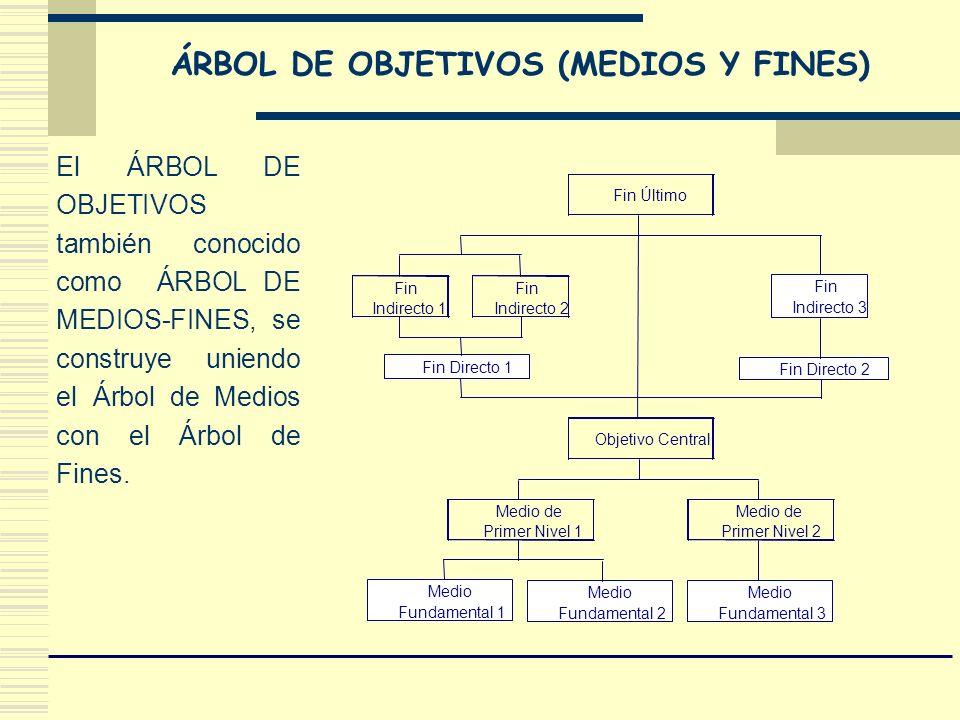 El ÁRBOL DE OBJETIVOS también conocido como ÁRBOL DE MEDIOS-FINES, se construye uniendo el Árbol de Medios con el Árbol de Fines. Medio de Primer Nive