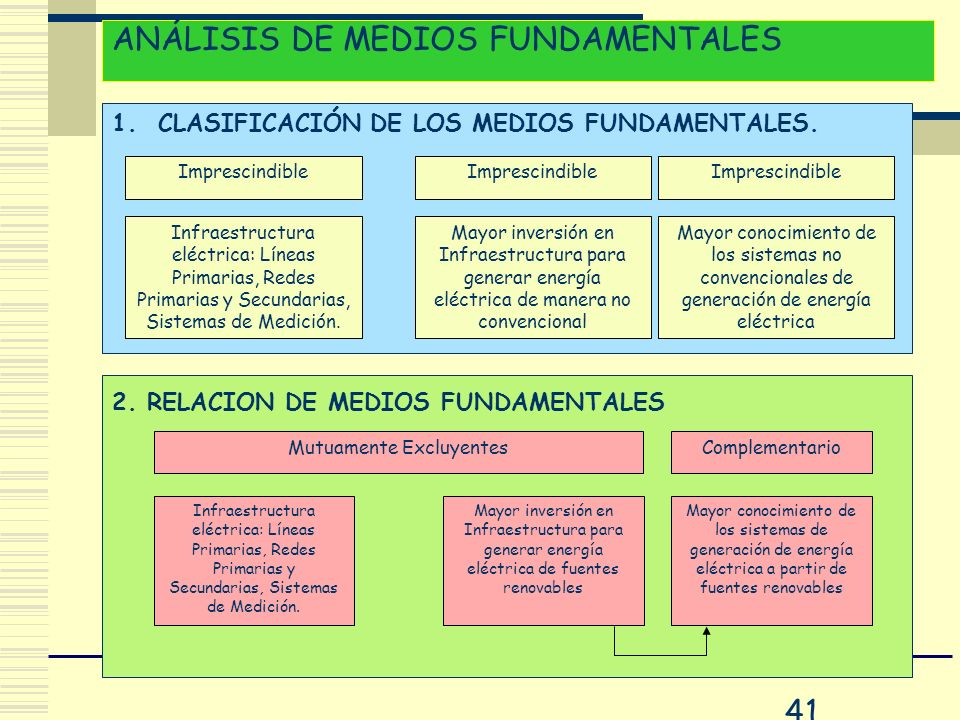 41 2. RELACION DE MEDIOS FUNDAMENTALES 1. CLASIFICACIÓN DE LOS MEDIOS FUNDAMENTALES. ANÁLISIS DE MEDIOS FUNDAMENTALES Imprescindible Infraestructura e