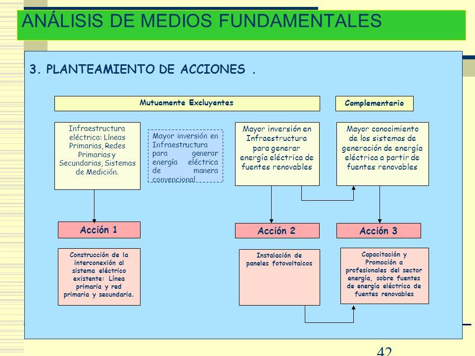 42 3. PLANTEAMIENTO DE ACCIONES. ANÁLISIS DE MEDIOS FUNDAMENTALES Complementario Mutuamente Excluyentes Construcción de la interconexión al sistema el