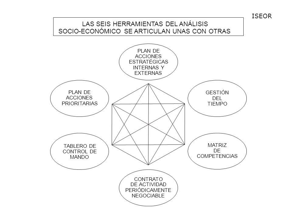 LAS SEIS HERRAMIENTAS DEL ANÁLISIS PLAN DE ACCIONES ESTRATÉGICAS INTERNAS Y EXTERNAS GESTIÓN DEL TIEMPO MATRIZ DE COMPETENCIAS PLAN DE ACCIONES PRIORITARIAS TABLERO DE CONTROL DE MANDO CONTRATO DE ACTIVIDAD PERIÓDICAMENTE NEGOCIABLE LAS SEIS HERRAMIENTAS DEL ANÁLISIS SOCIO-ECONÓMICO SE ARTICULAN UNAS CON OTRAS ISEOR