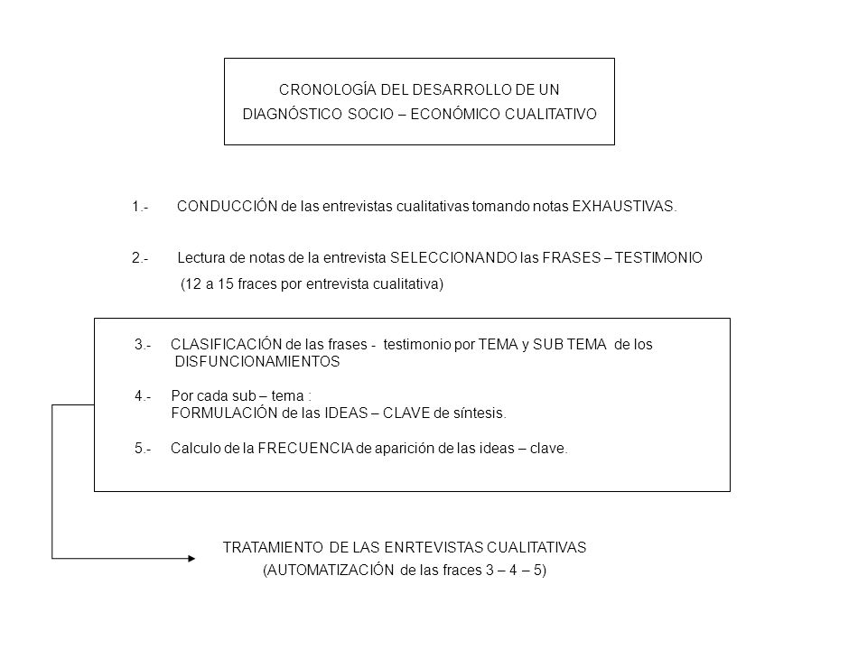 CRONOLOGÍA DEL DESARROLLO DE UN DIAGNÓSTICO SOCIO – ECONÓMICO CUALITATIVO 1.-CONDUCCIÓN de las entrevistas cualitativas tomando notas EXHAUSTIVAS. 2.-