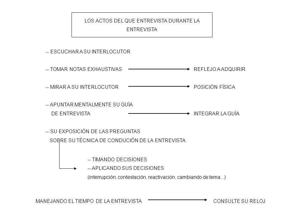 LOS ACTOS DEL QUE ENTREVISTA DURANTE LA ENTREVISTA -- TIMANDO DECISIONES -- APLICANDO SUS DECISIONES (interrupción, contestación, reactivación, cambiando de tema...) -- ESCUCHAR A SU INTERLOCUTOR -- TOMAR NOTAS EXHAUSTIVASREFLEJO A ADQUIRIR -- MIRAR A SU INTERLOCUTORPOSICIÓN FÍSICA -- APUNTAR MENTALMENTE SU GUÍA DE ENTREVISTAINTEGRAR LA GUÍA -- SU EXPOSICIÓN DE LAS PREGUNTAS SOBRE SU TÉCNICA DE CONDUCIÓN DE LA ENTREVISTA MANEJANDO EL TIEMPO DE LA ENTREVISTACONSULTE SU RELOJ
