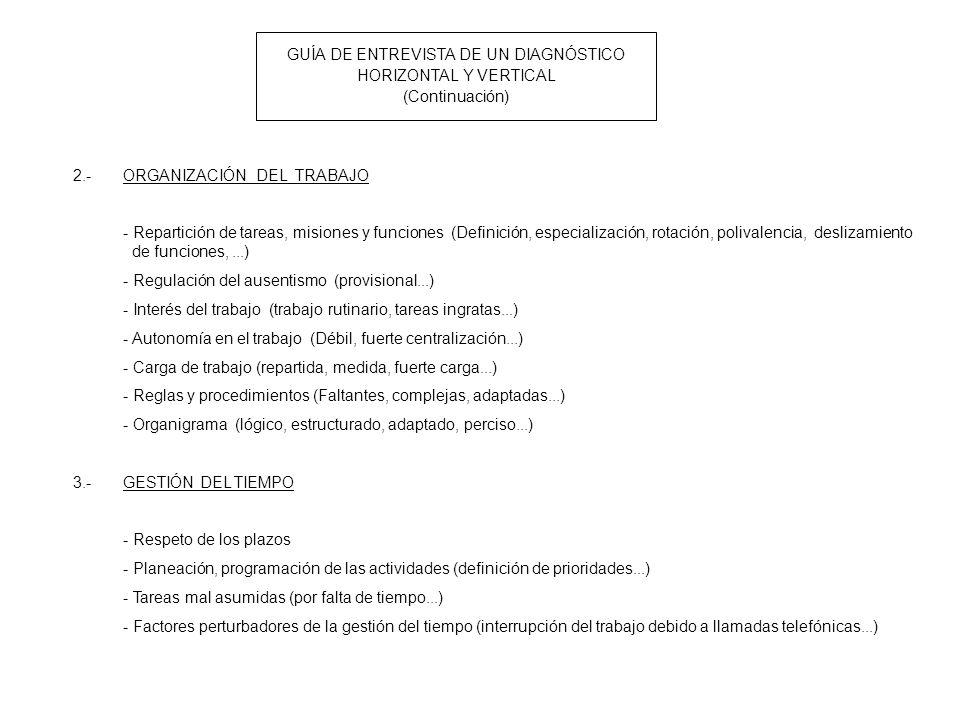 GUÍA DE ENTREVISTA DE UN DIAGNÓSTICO HORIZONTAL Y VERTICAL (Continuación) 2.-ORGANIZACIÓN DEL TRABAJO - Repartición de tareas, misiones y funciones (Definición, especialización, rotación, polivalencia, deslizamiento de funciones,...) - Regulación del ausentismo (provisional...) - Interés del trabajo (trabajo rutinario, tareas ingratas...) - Autonomía en el trabajo (Débil, fuerte centralización...) - Carga de trabajo (repartida, medida, fuerte carga...) - Reglas y procedimientos (Faltantes, complejas, adaptadas...) - Organigrama (lógico, estructurado, adaptado, perciso...) 3.-GESTIÓN DEL TIEMPO - Respeto de los plazos - Planeación, programación de las actividades (definición de prioridades...) - Tareas mal asumidas (por falta de tiempo...) - Factores perturbadores de la gestión del tiempo (interrupción del trabajo debido a llamadas telefónicas...)