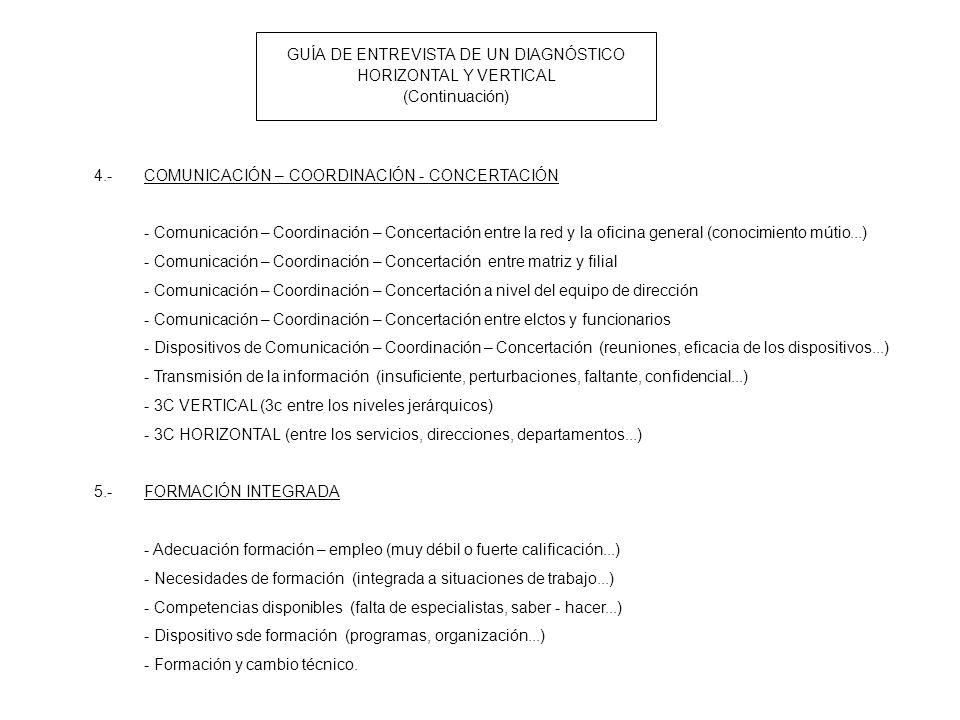 GUÍA DE ENTREVISTA DE UN DIAGNÓSTICO HORIZONTAL Y VERTICAL (Continuación) 4.-COMUNICACIÓN – COORDINACIÓN - CONCERTACIÓN - Comunicación – Coordinación – Concertación entre la red y la oficina general (conocimiento mútio...) - Comunicación – Coordinación – Concertación entre matriz y filial - Comunicación – Coordinación – Concertación a nivel del equipo de dirección - Comunicación – Coordinación – Concertación entre elctos y funcionarios - Dispositivos de Comunicación – Coordinación – Concertación (reuniones, eficacia de los dispositivos...) - Transmisión de la información (insuficiente, perturbaciones, faltante, confidencial...) - 3C VERTICAL (3c entre los niveles jerárquicos) - 3C HORIZONTAL (entre los servicios, direcciones, departamentos...) 5.-FORMACIÓN INTEGRADA - Adecuación formación – empleo (muy débil o fuerte calificación...) - Necesidades de formación (integrada a situaciones de trabajo...) - Competencias disponibles (falta de especialistas, saber - hacer...) - Dispositivo sde formación (programas, organización...) - Formación y cambio técnico.