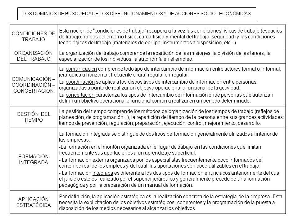 LOS DOMINIOS DE BÚSQUEDA DE LOS DISFUNCIONAMIENTOS Y DE ACCIONES SOCIO - ECONÓMICAS CONDICIONES DE TRABAJO Esta noción de condiciones de trabajo recup