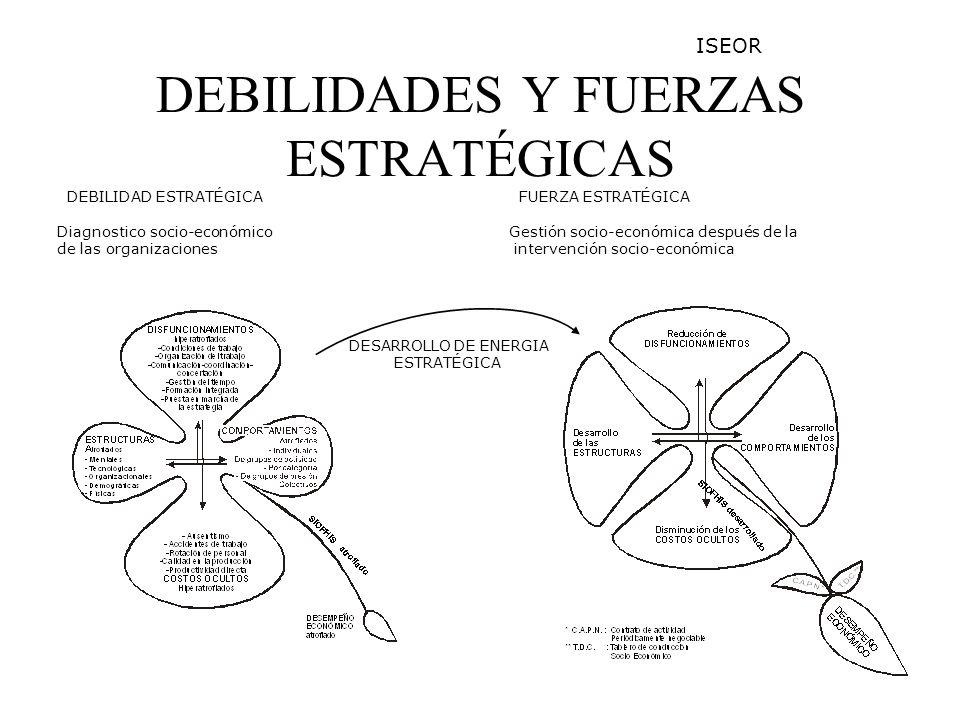 DEBILIDADES Y FUERZAS ESTRATÉGICAS DEBILIDAD ESTRATÉGICA Diagnostico socio-económico de las organizaciones FUERZA ESTRATÉGICA Gestión socio-económica después de la intervención socio-económica DESARROLLO DE ENERGIA ESTRATÉGICA ISEOR