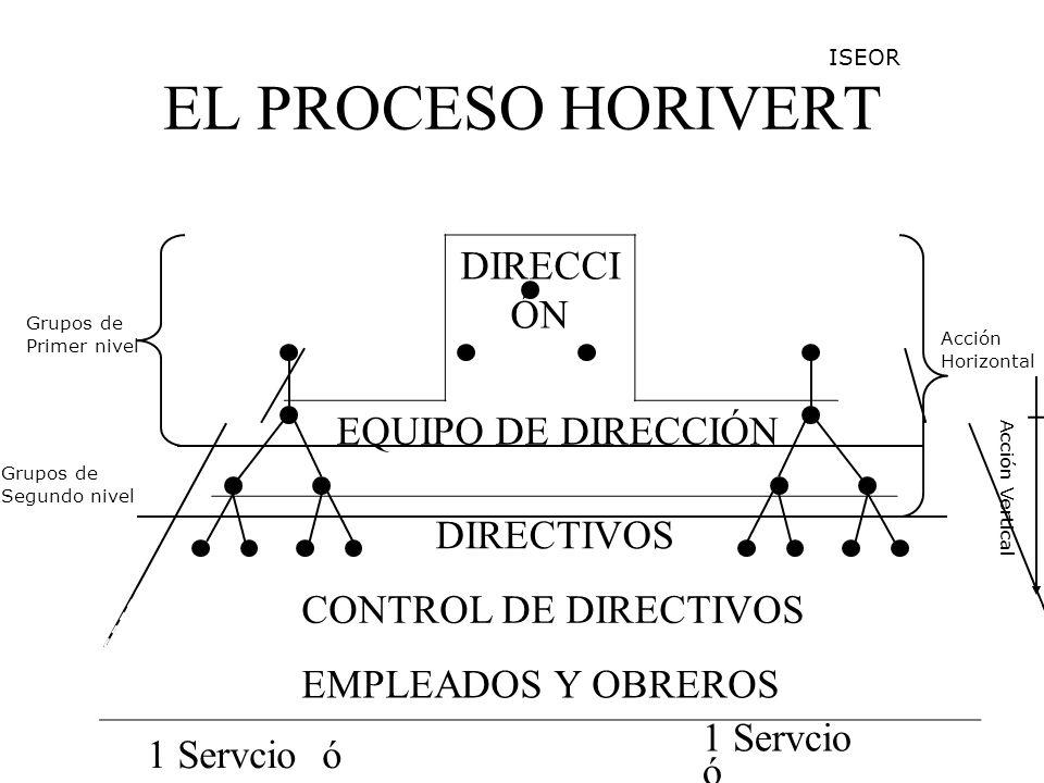 EL PROCESO HORIVERT DIRECCI ÓN EQUIPO DE DIRECCIÓN DIRECTIVOS CONTROL DE DIRECTIVOS EMPLEADOS Y OBREROS 1 Servcio ó 1 Taller ó 1 Agencia 1 Servcio ó 1