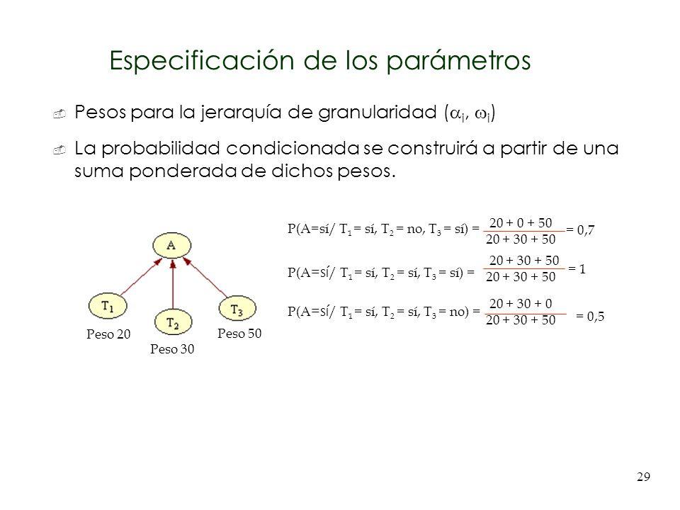29 Especificación de los parámetros Pesos para la jerarquía de granularidad ( i, i ) La probabilidad condicionada se construirá a partir de una suma p