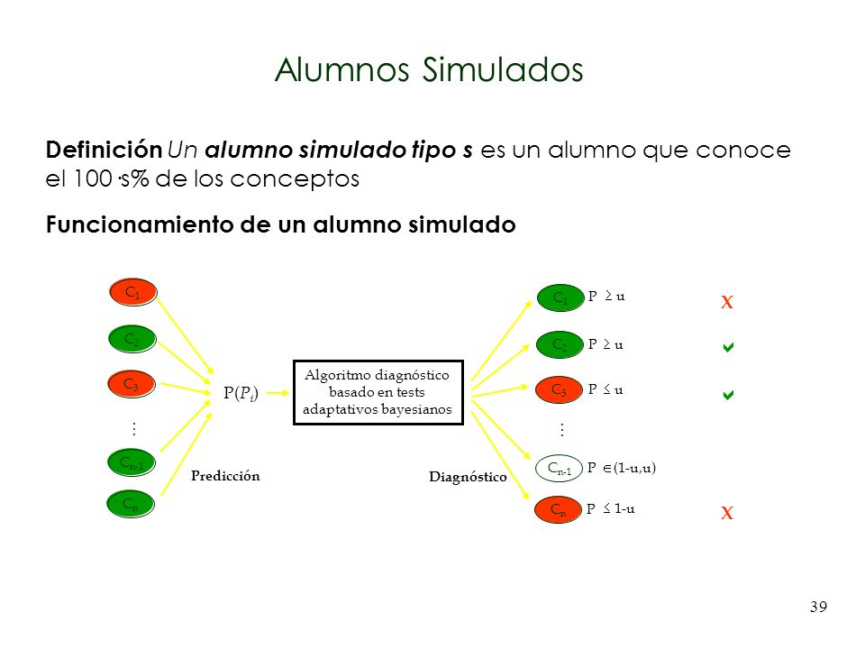 39 Definición Un alumno simulado tipo s es un alumno que conoce el 100·s% de los conceptos Funcionamiento de un alumno simulado P( P i ) Algoritmo dia