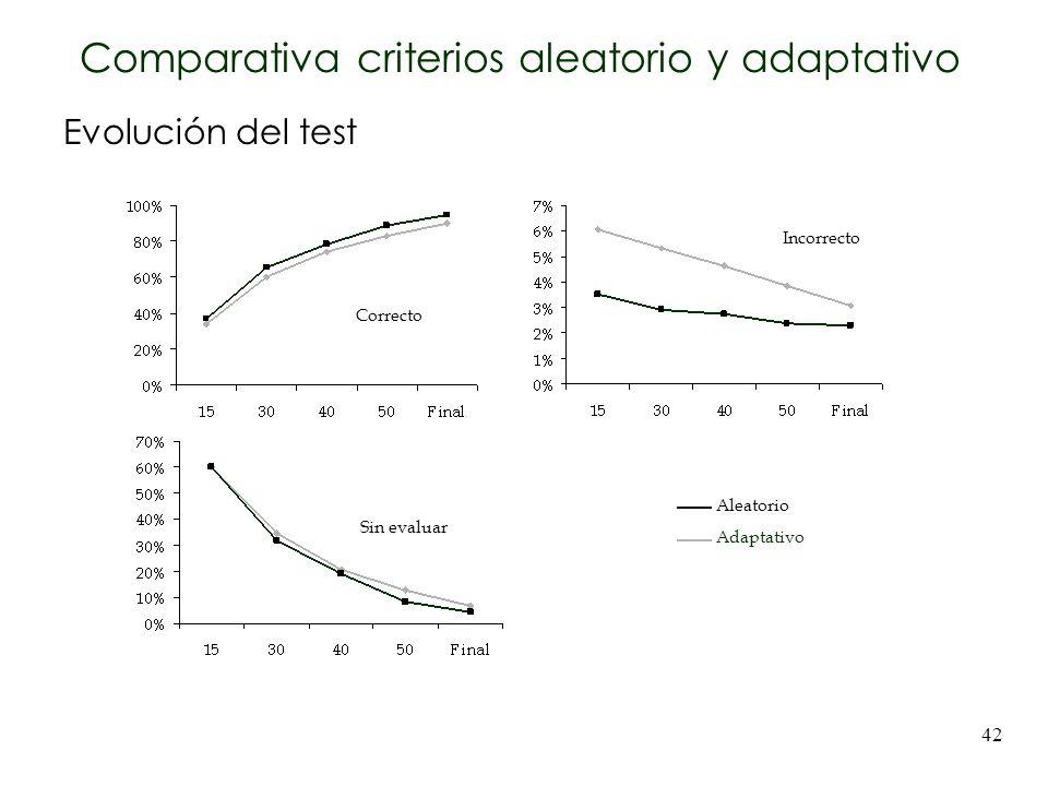 42 Evolución del test Aleatorio Adaptativo Correcto Incorrecto Sin evaluar Comparativa criterios aleatorio y adaptativo