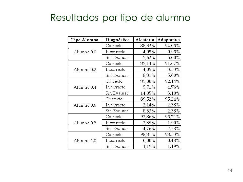 44 Resultados por tipo de alumno