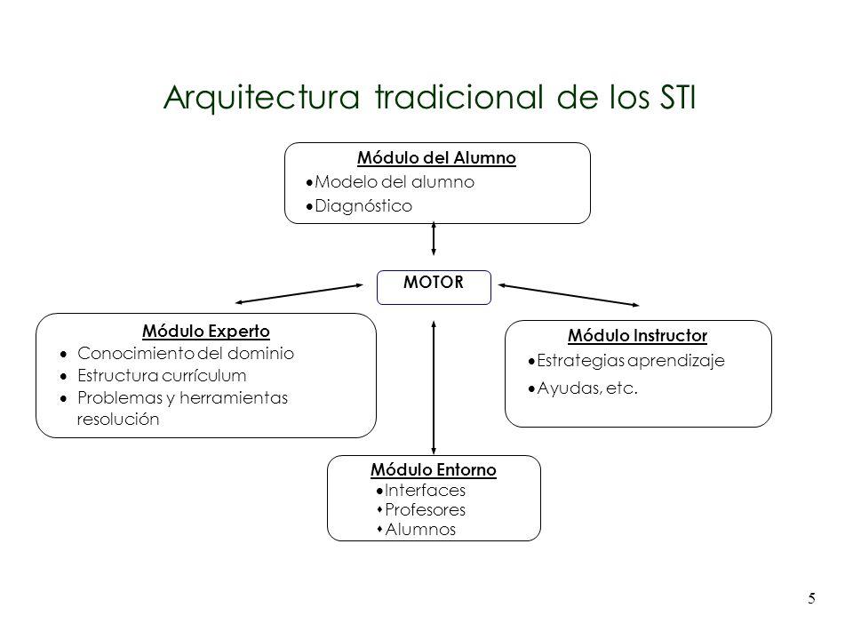 5 Arquitectura tradicional de los STI Módulo del Alumno Modelo del alumno Diagnóstico Módulo Instructor Estrategias aprendizaje Ayudas, etc. Módulo En