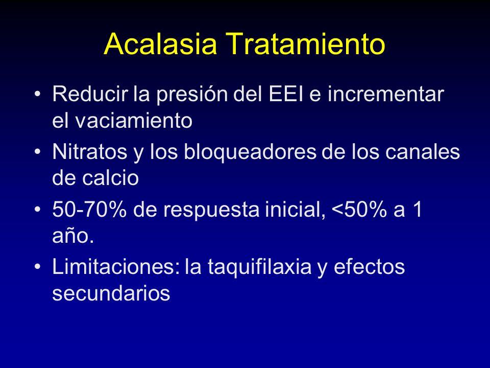 Acalasia Tratamiento Reducir la presión del EEI e incrementar el vaciamiento Nitratos y los bloqueadores de los canales de calcio 50-70% de respuesta inicial, <50% a 1 año.