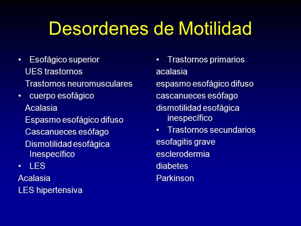 Desordenes de Motilidad Esofágico superior UES trastornos Trastornos neuromusculares cuerpo esofágico Acalasia Espasmo esofágico difuso Cascanueces esófago Dismotilidad esofágica Inespecífico LES Acalasia LES hipertensiva Trastornos primarios acalasia espasmo esofágico difuso cascanueces esófago dismotilidad esofágica inespecífico Trastornos secundarios esofagitis grave esclerodermia diabetes Parkinson