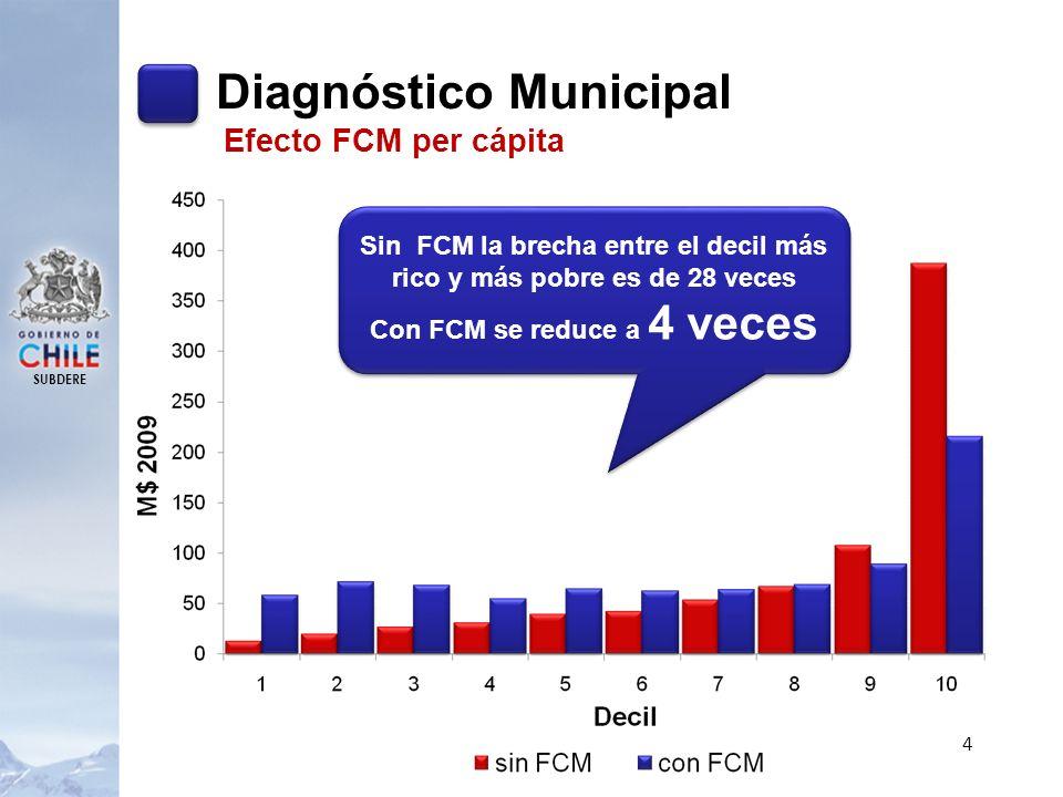 SUBDERE 15 Gestión municipal más participativa: a)Rediseño de las cuentas públicas municipales, b)Facilitar la realización de plebiscitos y consultas.