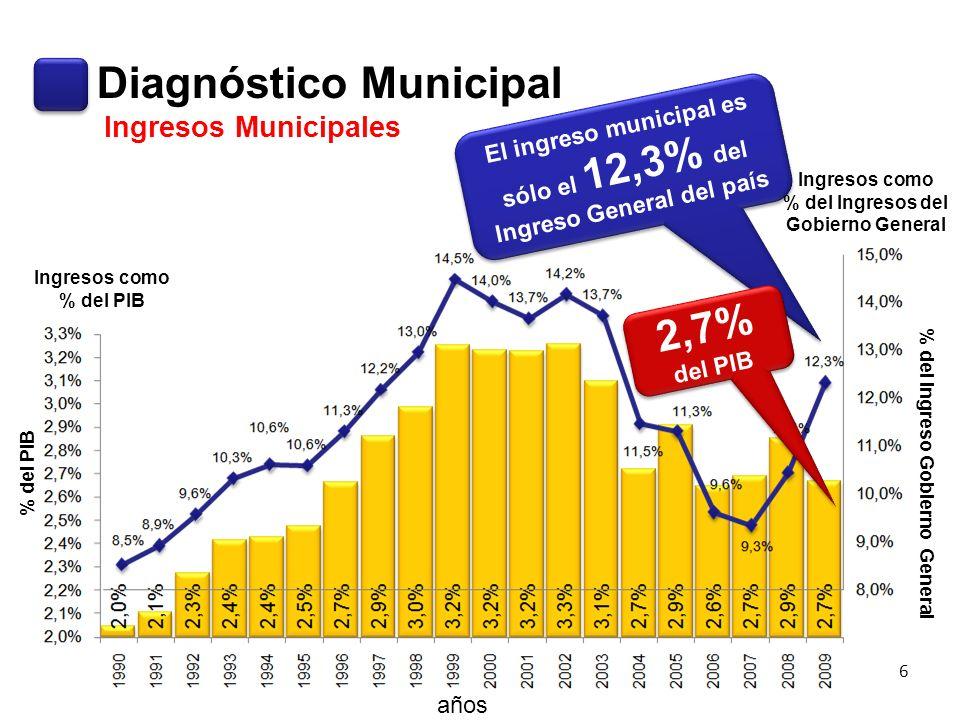 Ingresos Municipales El ingreso municipal es sólo el 12,3% del Ingreso General del país años Ingresos como % del PIB Ingresos como % del Ingresos del