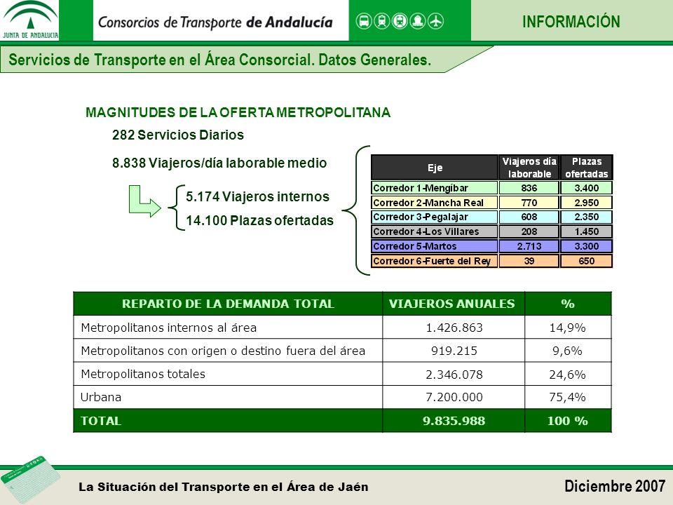 La Situación del Transporte en el Área de Jaén Diciembre 2007 INFORMACIÓN MAGNITUDES DE LA OFERTA METROPOLITANA 8.838 Viajeros/día laborable medio 5.174 Viajeros internos 14.100 Plazas ofertadas REPARTO DE LA DEMANDA TOTALVIAJEROS ANUALES% Metropolitanos internos al área1.426.86314,9% Metropolitanos con origen o destino fuera del área919.2159,6% Metropolitanos totales2.346.07824,6%24,6% Urbana7.200.00075,4% TOTAL9.835.988100 % 282 Servicios Diarios Servicios de Transporte en el Área Consorcial.
