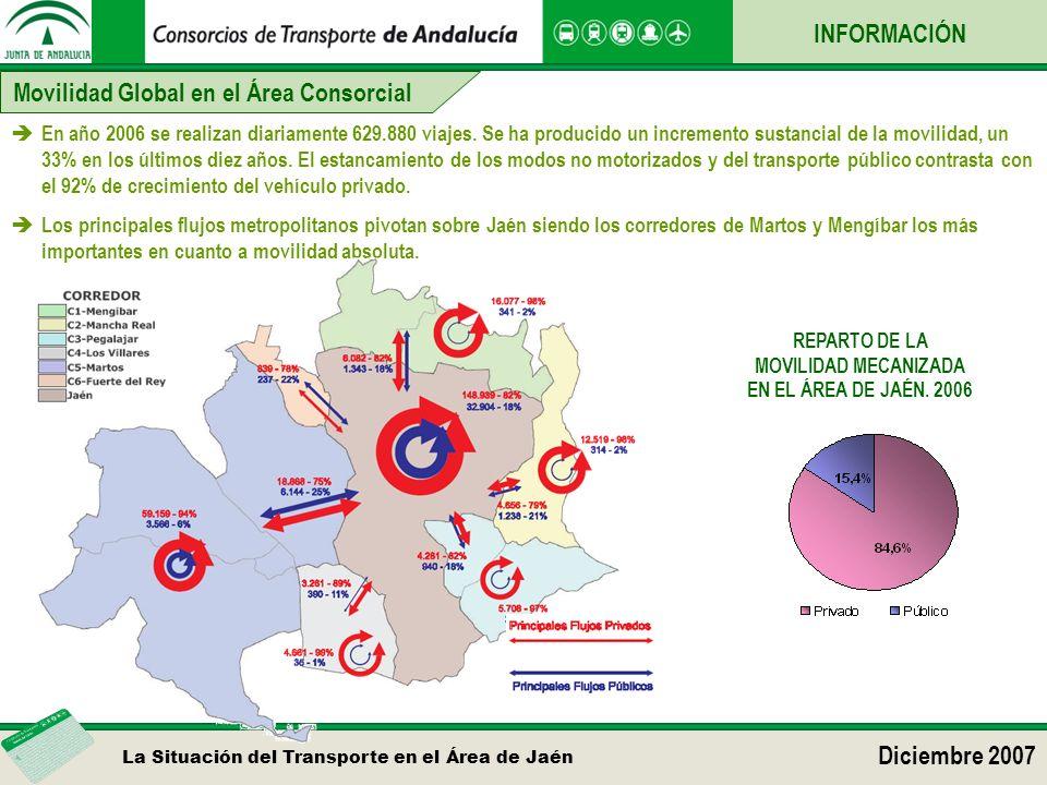 La Situación del Transporte en el Área de Jaén Diciembre 2007 REPARTO DE LA MOVILIDAD MECANIZADA EN EL ÁREA DE JAÉN. 2006 Movilidad Global en el Área