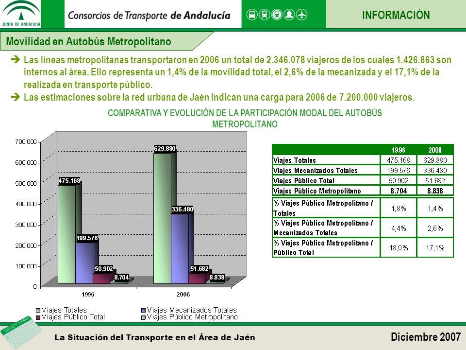 La Situación del Transporte en el Área de Jaén Diciembre 2007 Movilidad en Autobús Metropolitano INFORMACIÓN Las líneas metropolitanas transportaron en 2006 un total de 2.346.078 viajeros de los cuales 1.426.863 son internos al área.