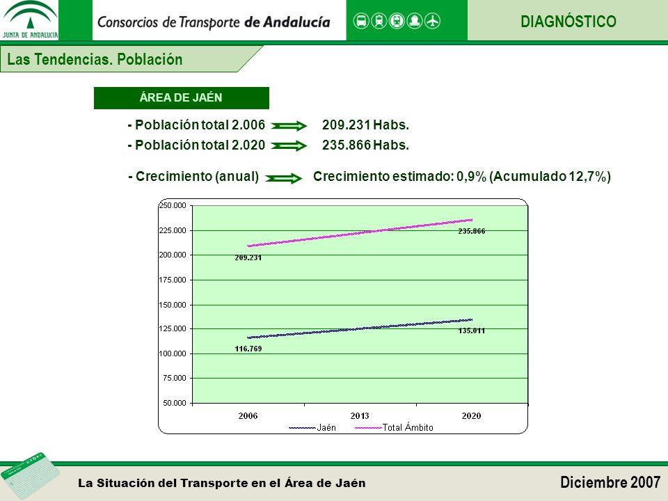 La Situación del Transporte en el Área de Jaén Diciembre 2007 DIAGNÓSTICO Las Tendencias. Población Crecimiento estimado: 0,9% (Acumulado 12,7%) - Cre