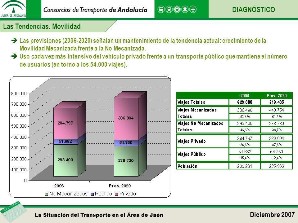 La Situación del Transporte en el Área de Jaén Diciembre 2007 DIAGNÓSTICO Las Tendencias. Movilidad Las previsiones (2006-2020) señalan un mantenimien