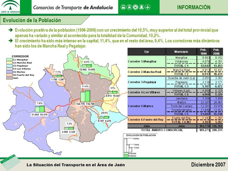 La Situación del Transporte en el Área de Jaén Diciembre 2007 Evolución de la Población Evolución positiva de la población (1996-2006) con un crecimiento del 10,5%, muy superior al del total provincial que apenas ha variado y similar al acontecido para la totalidad de la Comunidad, 10,2%.