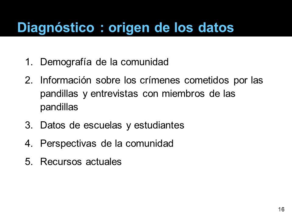 Diagnóstico : origen de los datos 1.Demografía de la comunidad 2.Información sobre los crímenes cometidos por las pandillas y entrevistas con miembros