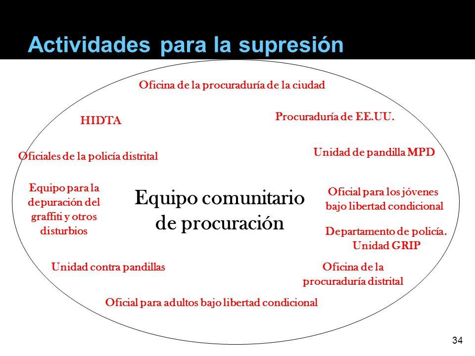 Equipo comunitario de procuración Oficina de la procuraduría de la ciudad HIDTA Oficina de la procuraduría distrital Oficiales de la policía distrital