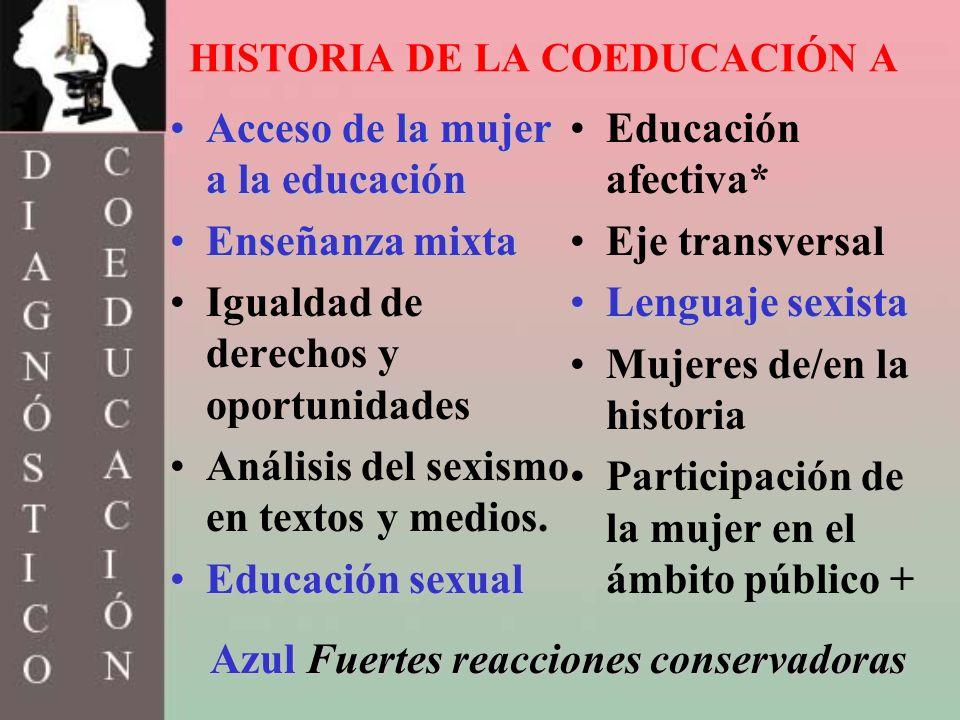 HISTORIA DE LA COEDUCACIÓN A Acceso de la mujer a la educaciónAcceso de la mujer a la educación Enseñanza mixtaEnseñanza mixta Igualdad de derechos y