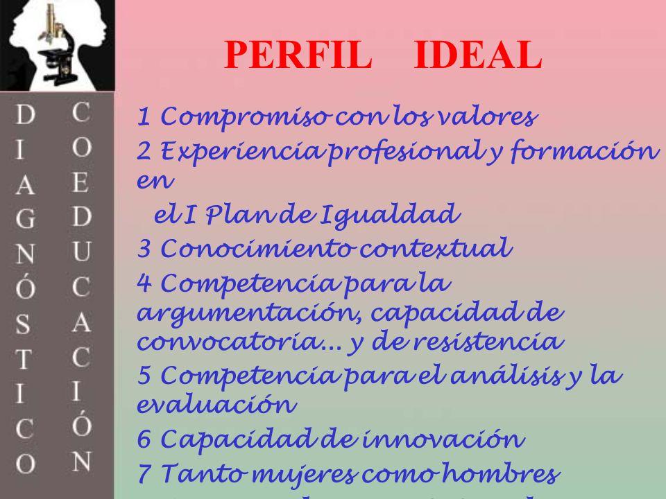 PERFIL IDEAL 1 Compromiso con los valores 2 Experiencia profesional y formación en el I Plan de Igualdad 3 Conocimiento contextual 4 Competencia para