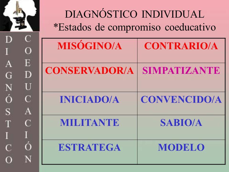 DIAGNÓSTICO INDIVIDUAL *Estados de compromiso coeducativo MISÓGINO/ACONTRARIO/A CONSERVADOR/ASIMPATIZANTE INICIADO/ACONVENCIDO/A MILITANTESABIO/A ESTR