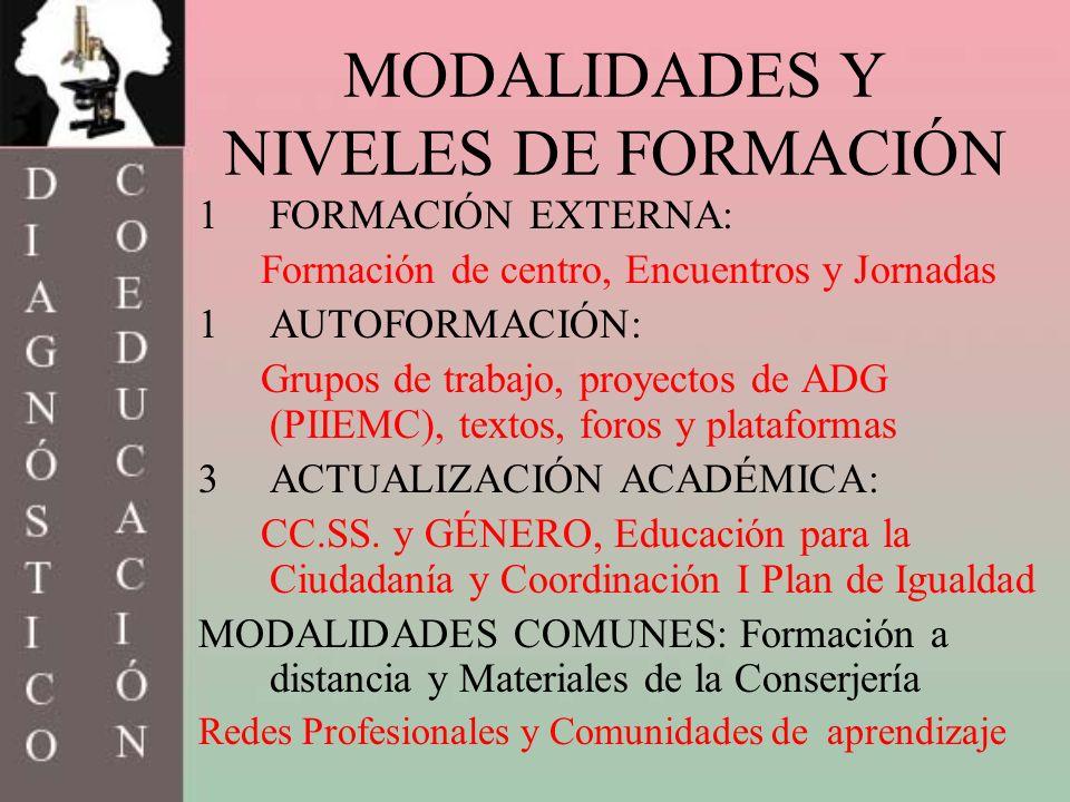 MODALIDADES Y NIVELES DE FORMACIÓN 1FORMACIÓN EXTERNA: Formación de centro, Encuentros y Jornadas 1AUTOFORMACIÓN: Grupos de trabajo, proyectos de ADG