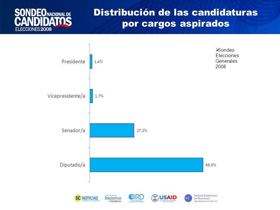 Sondeo Elecciones Generales 2008 Distribución de las candidaturas por cargos aspirados