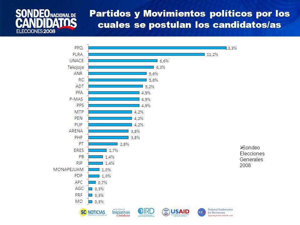 Sondeo Elecciones Generales 2008 Partidos y Movimientos políticos por los cuales se postulan los candidatos/as