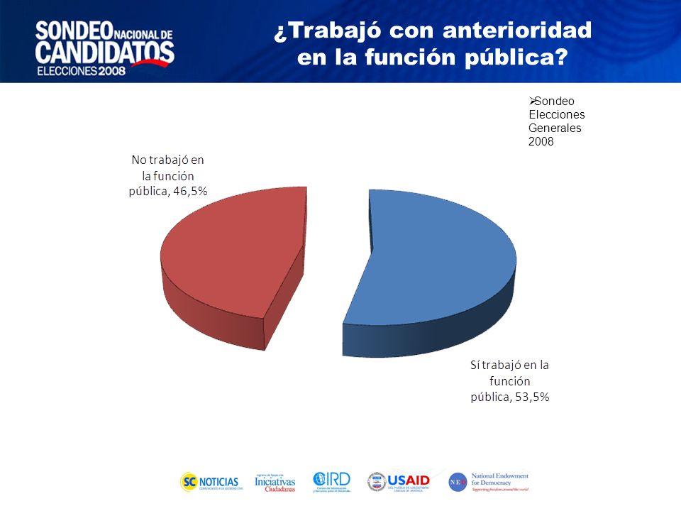 Sondeo Elecciones Generales 2008 ¿Trabajó con anterioridad en la función pública?