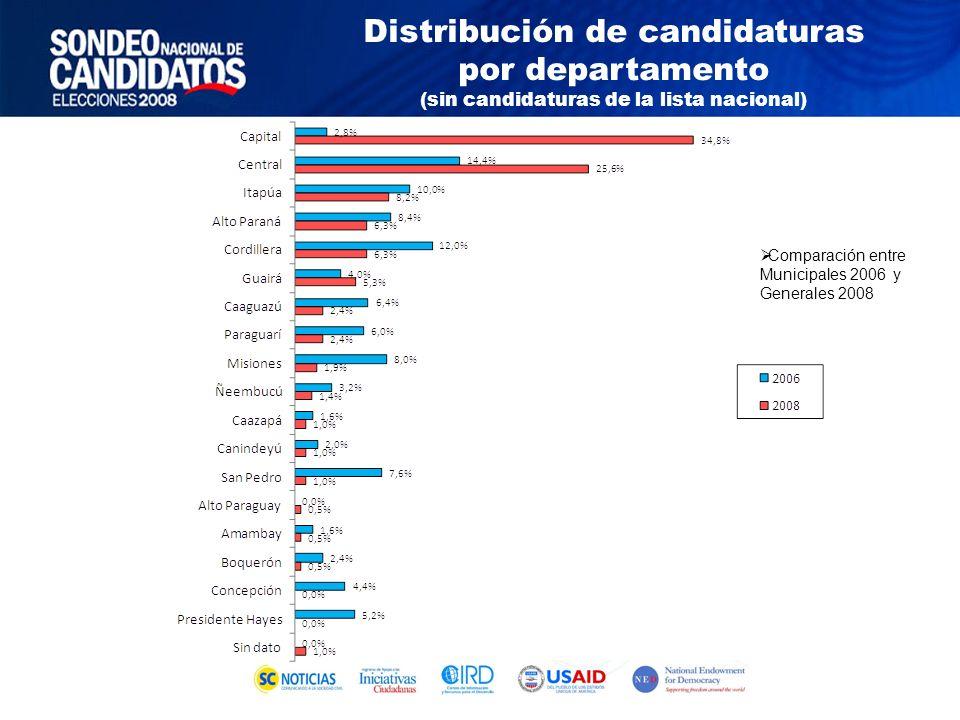 Comparación entre Municipales 2006 y Generales 2008 Distribución de candidaturas por departamento (sin candidaturas de la lista nacional)
