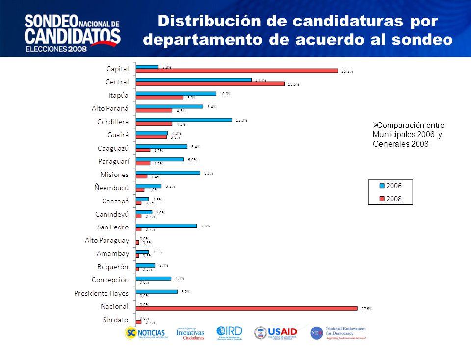 Comparación entre Municipales 2006 y Generales 2008 Distribución de candidaturas por departamento de acuerdo al sondeo