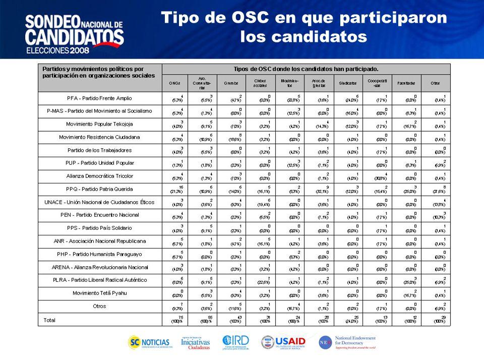 Tipo de OSC en que participaron los candidatos