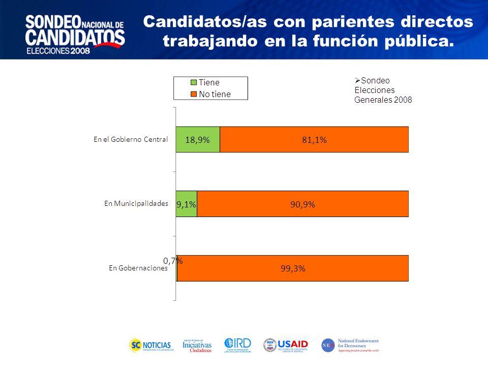 Candidatos/as con parientes directos trabajando en la función pública.