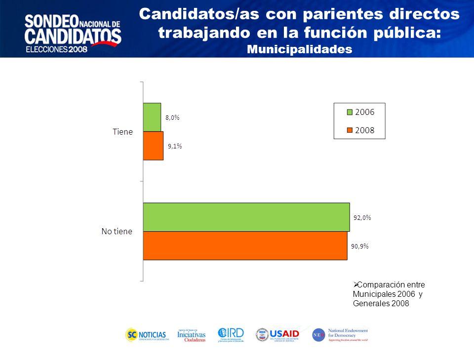 Comparación entre Municipales 2006 y Generales 2008 Candidatos/as con parientes directos trabajando en la función pública: Municipalidades