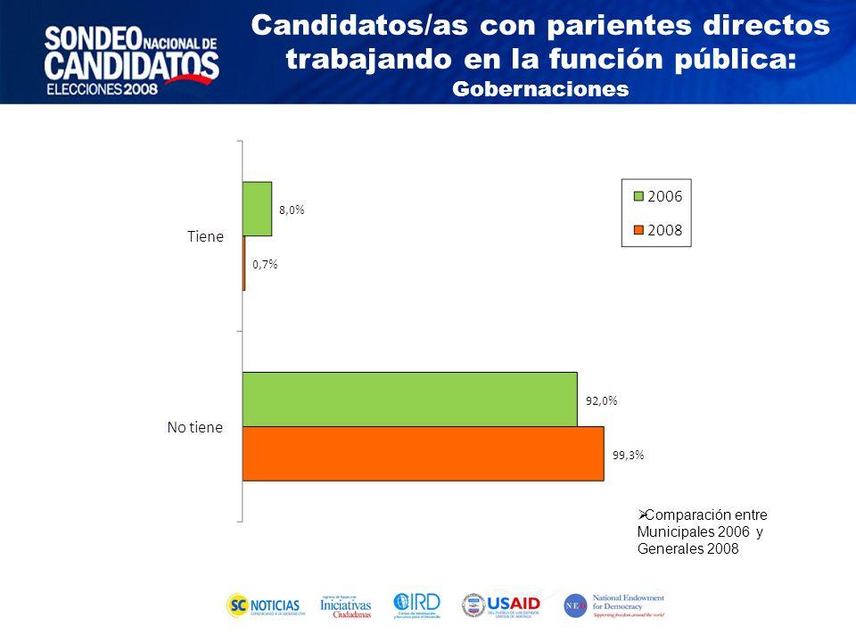 Comparación entre Municipales 2006 y Generales 2008 Candidatos/as con parientes directos trabajando en la función pública: Gobernaciones