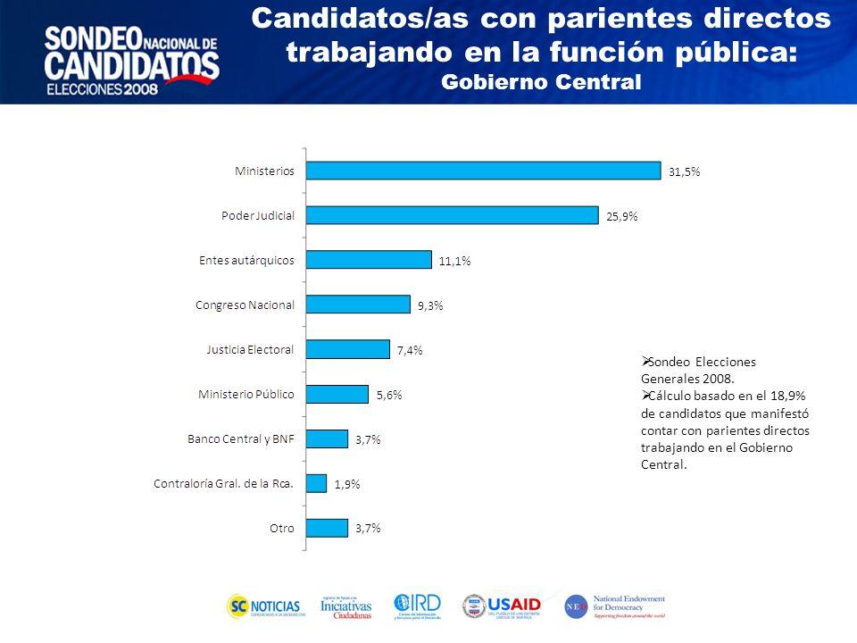 Sondeo Elecciones Generales 2008.
