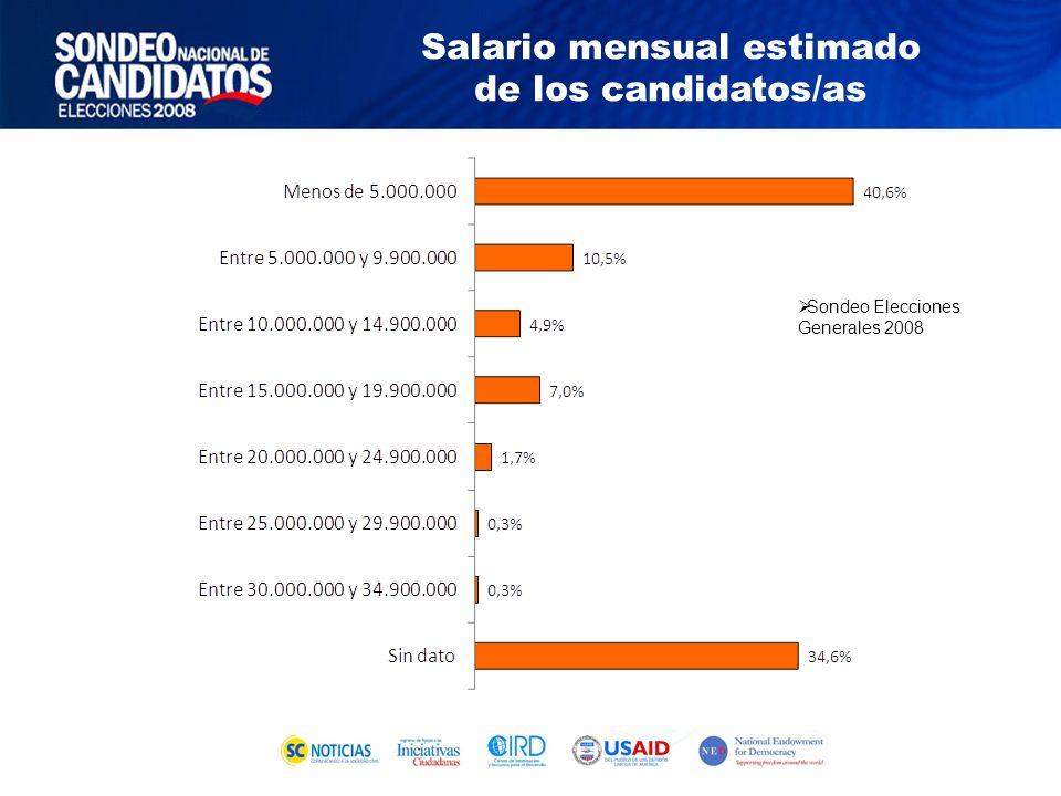 Sondeo Elecciones Generales 2008 Salario mensual estimado de los candidatos/as
