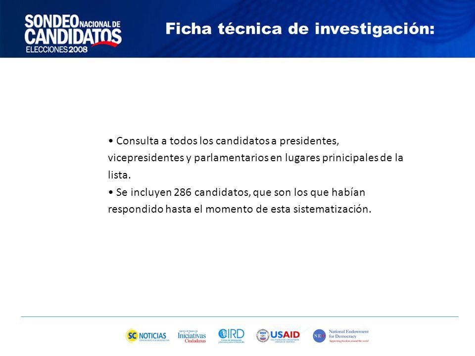 Encuesta Ciudadana Qué Quiere la Gente (febrero 2008) ¿Cuál fue la característica POLÍTICA del candidato que Ud.